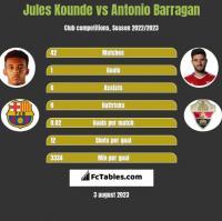 Jules Kounde vs Antonio Barragan h2h player stats