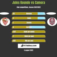 Jules Kounde vs Camora h2h player stats