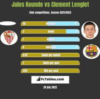 Jules Kounde vs Clement Lenglet h2h player stats