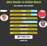 Jules Kounde vs Cristian Manea h2h player stats