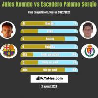 Jules Kounde vs Escudero Palomo Sergio h2h player stats