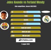 Jules Kounde vs Ferland Mendy h2h player stats