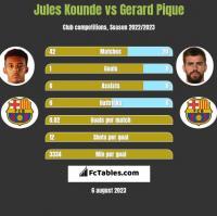 Jules Kounde vs Gerard Pique h2h player stats