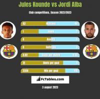 Jules Kounde vs Jordi Alba h2h player stats