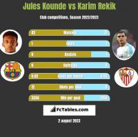 Jules Kounde vs Karim Rekik h2h player stats