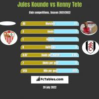 Jules Kounde vs Kenny Tete h2h player stats
