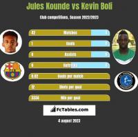 Jules Kounde vs Kevin Boli h2h player stats