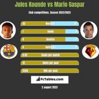 Jules Kounde vs Mario Gaspar h2h player stats