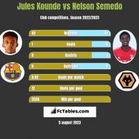 Jules Kounde vs Nelson Semedo h2h player stats