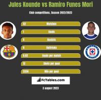 Jules Kounde vs Ramiro Funes Mori h2h player stats