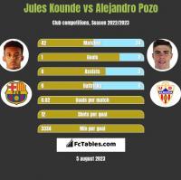 Jules Kounde vs Alejandro Pozo h2h player stats