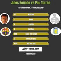 Jules Kounde vs Pau Torres h2h player stats