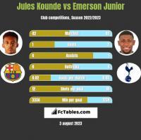 Jules Kounde vs Emerson Junior h2h player stats