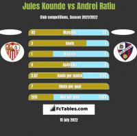 Jules Kounde vs Andrei Ratiu h2h player stats