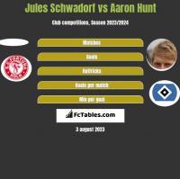 Jules Schwadorf vs Aaron Hunt h2h player stats