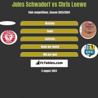 Jules Schwadorf vs Chris Loewe h2h player stats