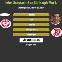Jules Schwadorf vs Christoph Moritz h2h player stats