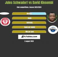 Jules Schwadorf vs David Kinsombi h2h player stats