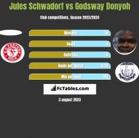 Jules Schwadorf vs Godsway Donyoh h2h player stats