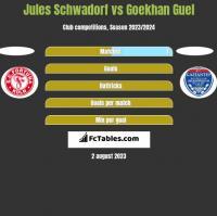 Jules Schwadorf vs Goekhan Guel h2h player stats