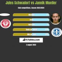 Jules Schwadorf vs Jannik Mueller h2h player stats