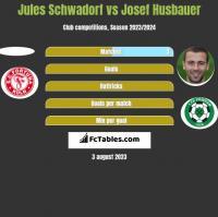 Jules Schwadorf vs Josef Husbauer h2h player stats