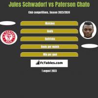 Jules Schwadorf vs Paterson Chato h2h player stats