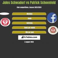 Jules Schwadorf vs Patrick Schoenfeld h2h player stats