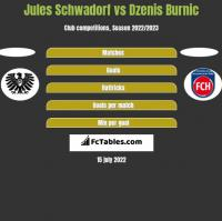 Jules Schwadorf vs Dzenis Burnic h2h player stats