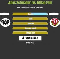 Jules Schwadorf vs Adrian Fein h2h player stats