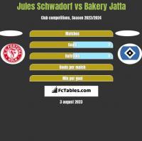 Jules Schwadorf vs Bakery Jatta h2h player stats