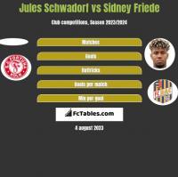 Jules Schwadorf vs Sidney Friede h2h player stats