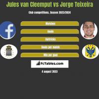 Jules van Cleemput vs Jorge Teixeira h2h player stats