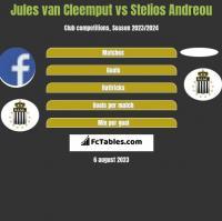 Jules van Cleemput vs Stelios Andreou h2h player stats