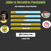 Julian vs Alexandros Paschalakis h2h player stats