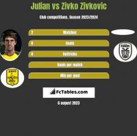 Julian vs Zivko Zivković h2h player stats