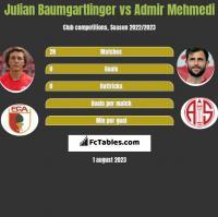 Julian Baumgartlinger vs Admir Mehmedi h2h player stats
