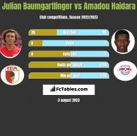 Julian Baumgartlinger vs Amadou Haidara h2h player stats