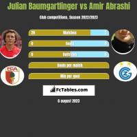 Julian Baumgartlinger vs Amir Abrashi h2h player stats