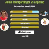 Julian Baumgartlinger vs Angelino h2h player stats
