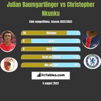 Julian Baumgartlinger vs Christopher Nkunku h2h player stats