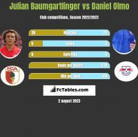 Julian Baumgartlinger vs Daniel Olmo h2h player stats