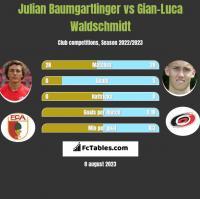 Julian Baumgartlinger vs Gian-Luca Waldschmidt h2h player stats