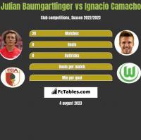 Julian Baumgartlinger vs Ignacio Camacho h2h player stats