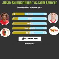 Julian Baumgartlinger vs Janik Haberer h2h player stats