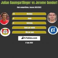 Julian Baumgartlinger vs Jerome Gondorf h2h player stats