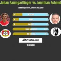 Julian Baumgartlinger vs Jonathan Schmid h2h player stats