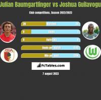 Julian Baumgartlinger vs Joshua Guilavogui h2h player stats