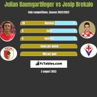 Julian Baumgartlinger vs Josip Brekalo h2h player stats