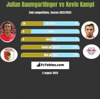 Julian Baumgartlinger vs Kevin Kampl h2h player stats